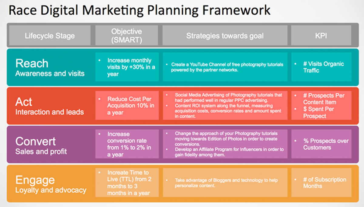 Content Marketing Plan over RACE Framework