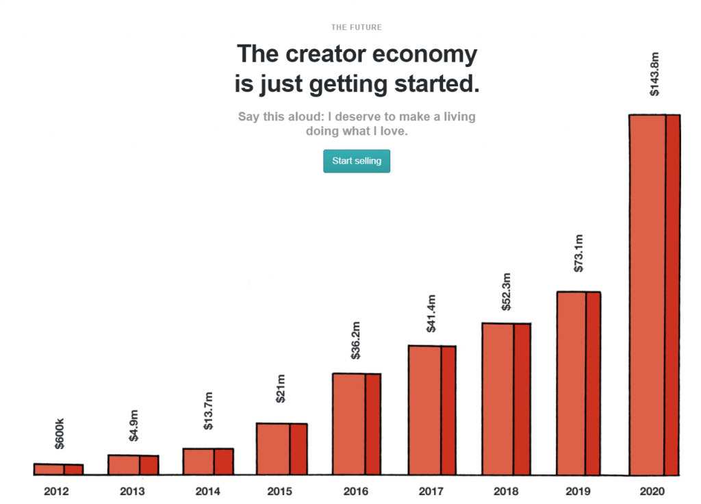 Creator Growth over the year - Market Size in millions