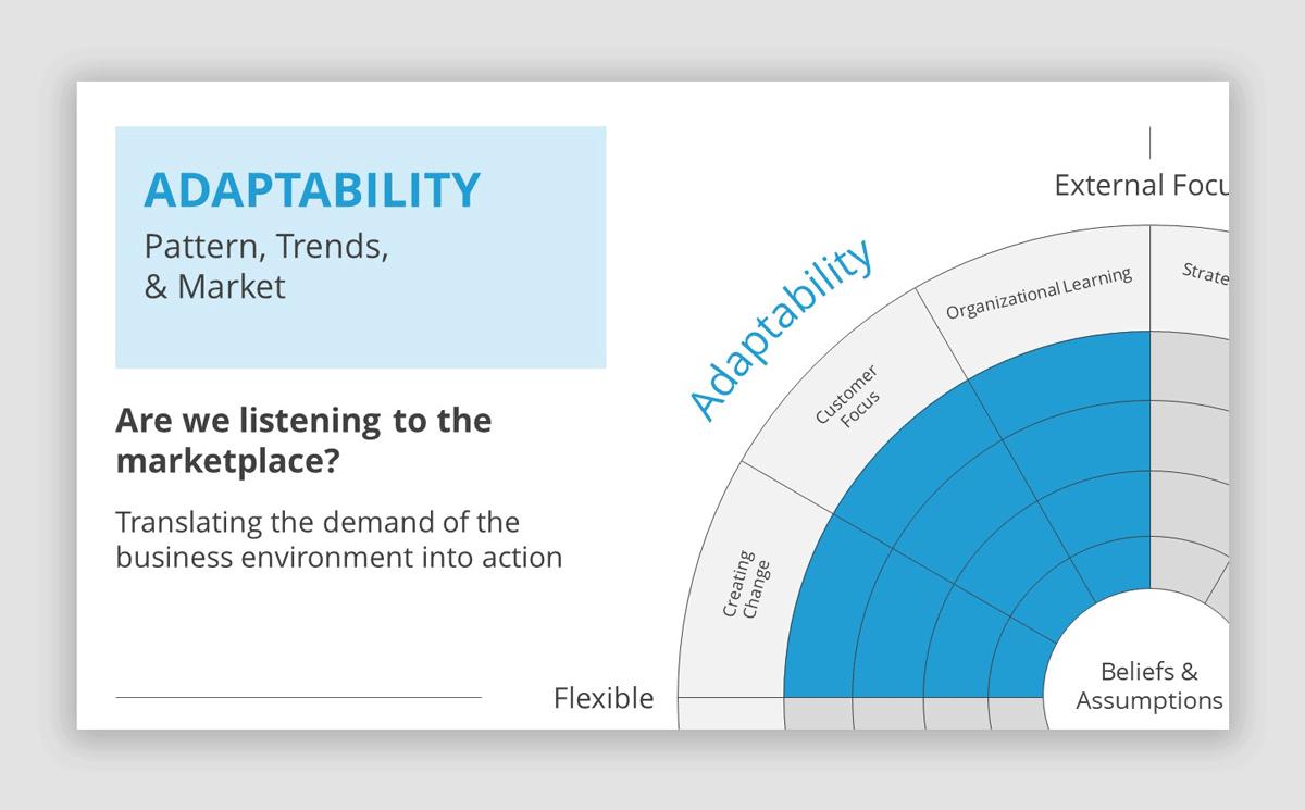 Adaptability Slide in Denison Model PowerPoint Template
