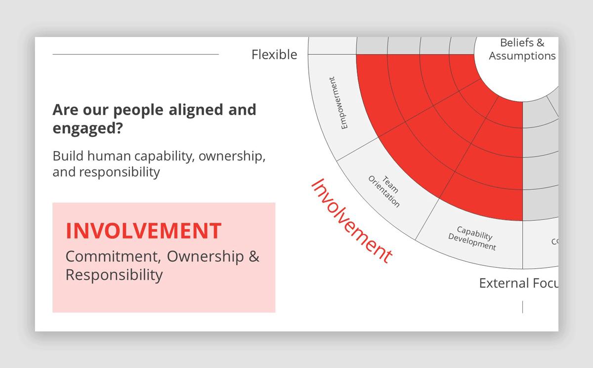 Involvement Slide in Denison Model PowerPoint Template