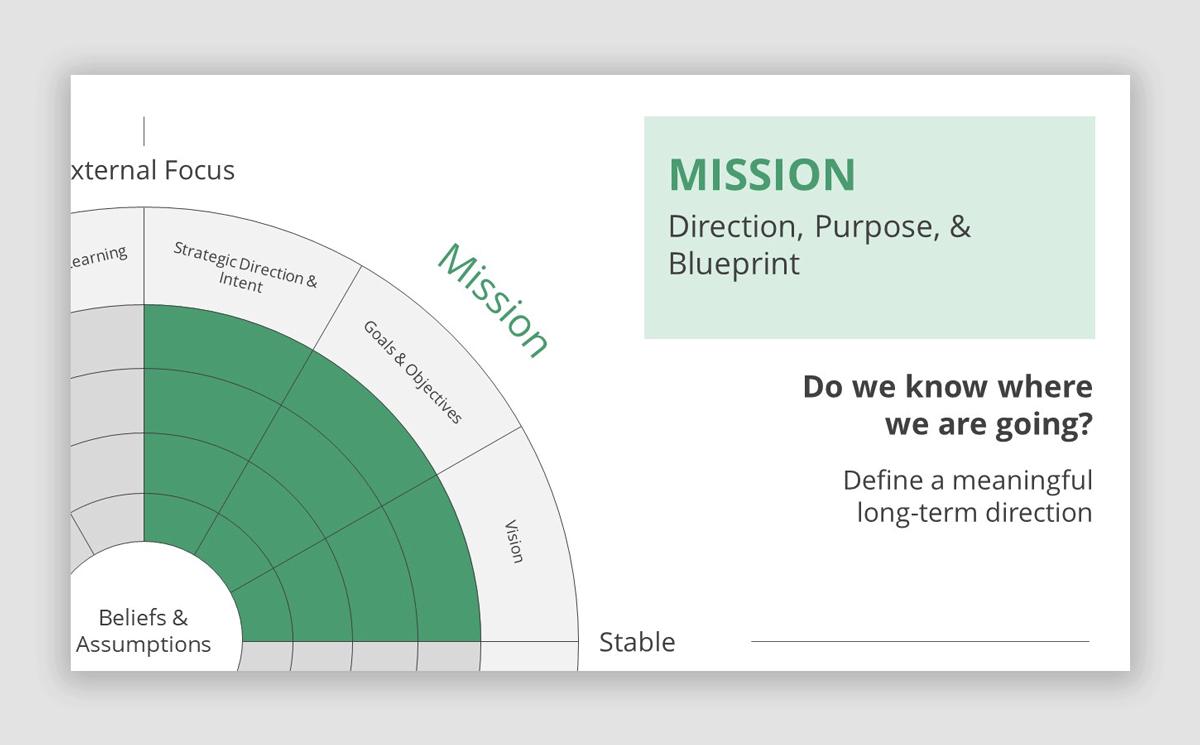 Mission Slide in Denison Model PowerPoint Template