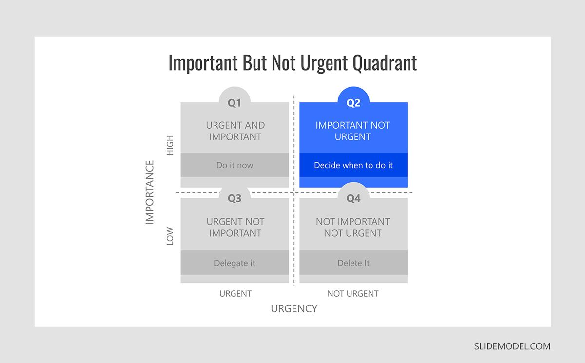Eisenhower Important but Not Urgent Quadrant