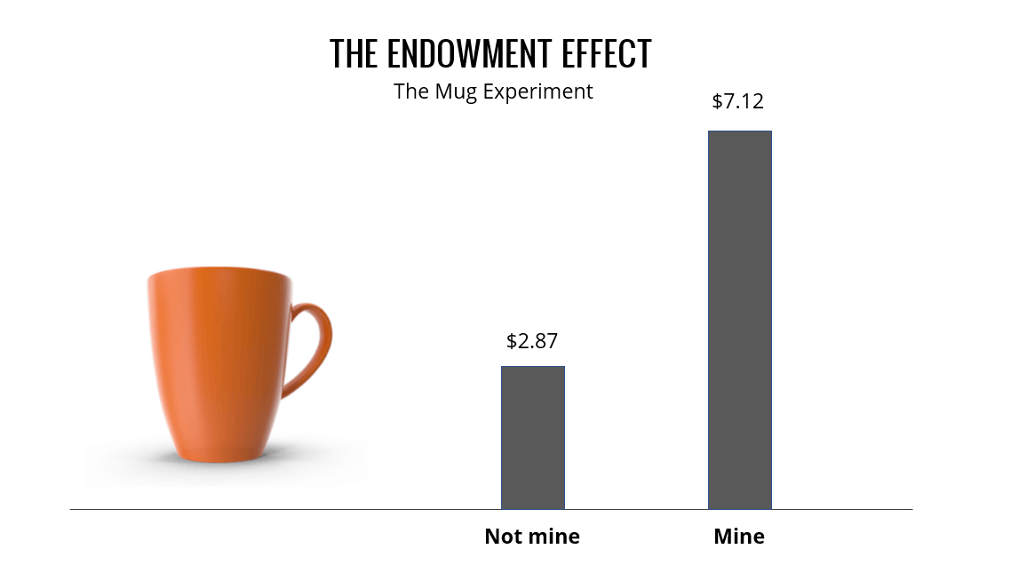 The Endowment Effect Explained, a comparison between Mine vs Not Mine, the Mug Experiment