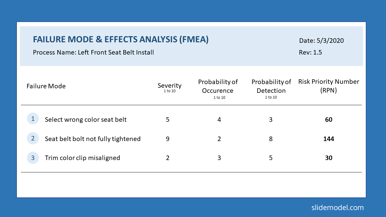 FMEA Analysis Slide Framework - Example of FMEA Matrix in PowerPoint