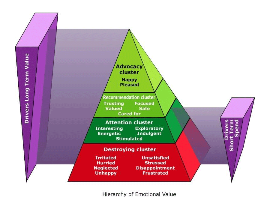 Hierarchy of Emotional Value - Pyramid design