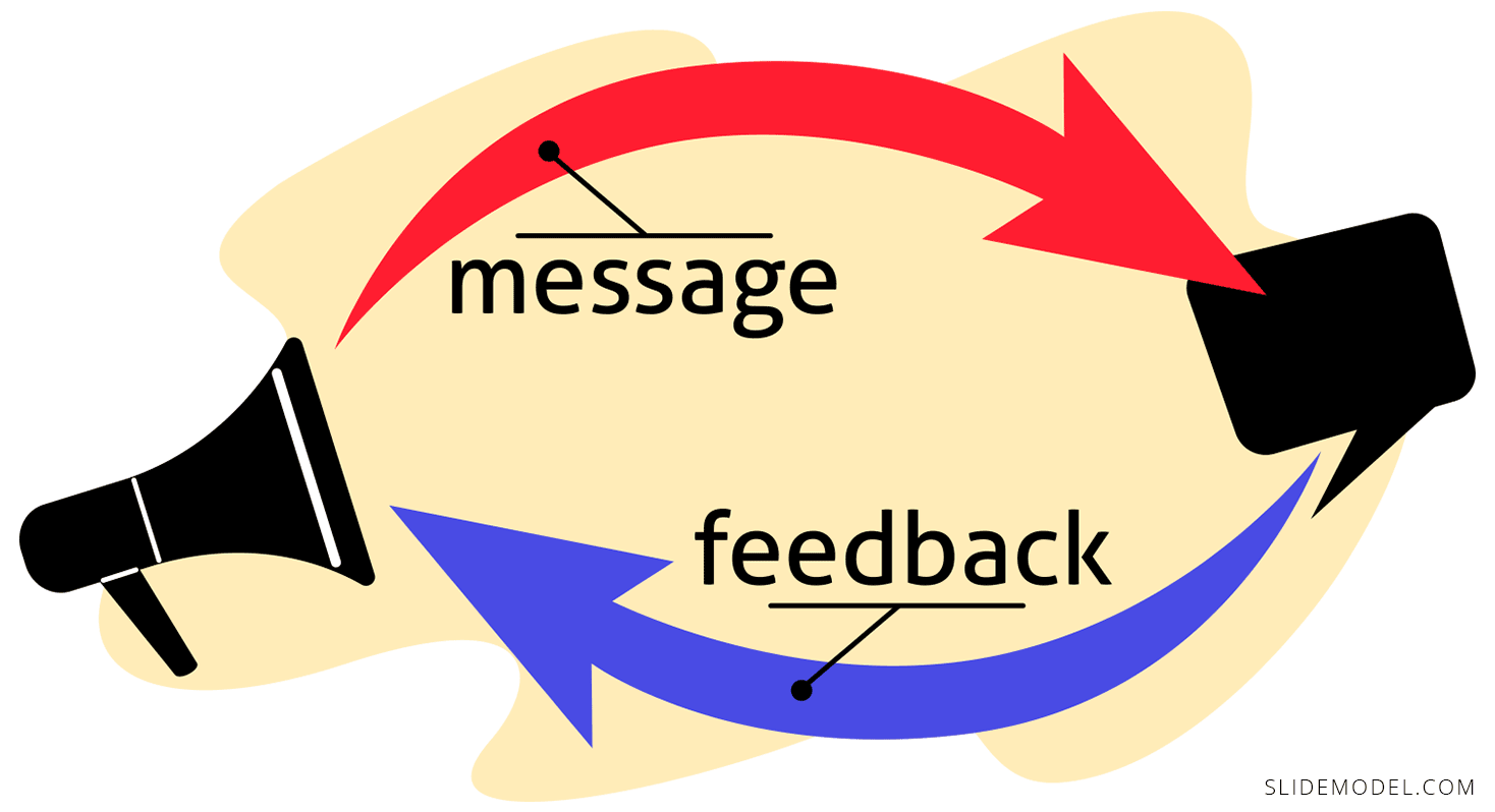 Feedback Message Interpersonal Communication Illustration
