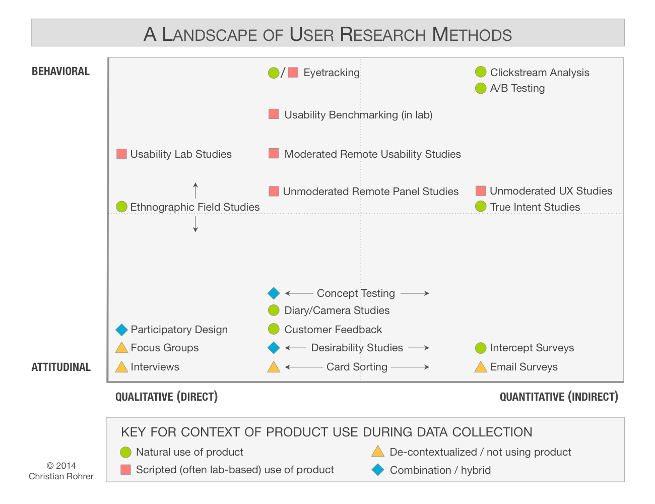 Landscape User Research Methods