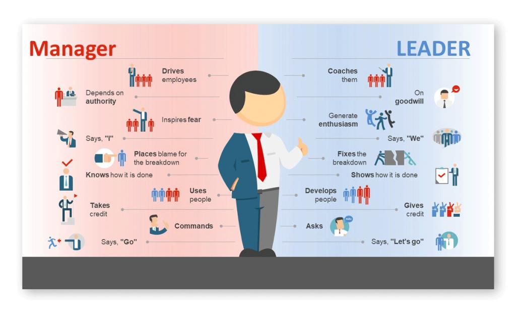 Leader vs Manager Key Comparison