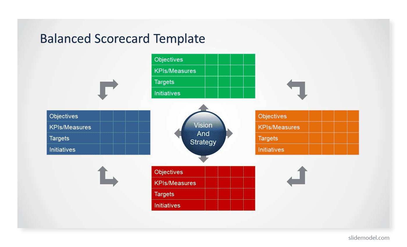 Balanced Score Card PowerPoint template