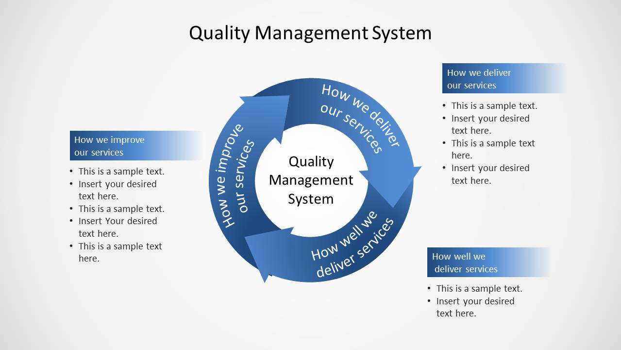 Quality Management System Circular Diagram For Powerpoint
