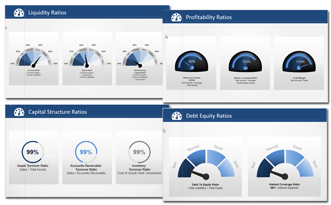 powerpoint financial ratios dashboards
