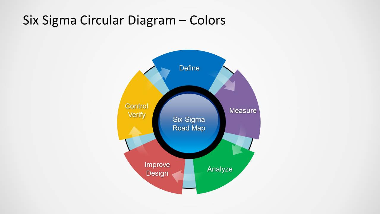 Six Sigma PowerPoint Templates