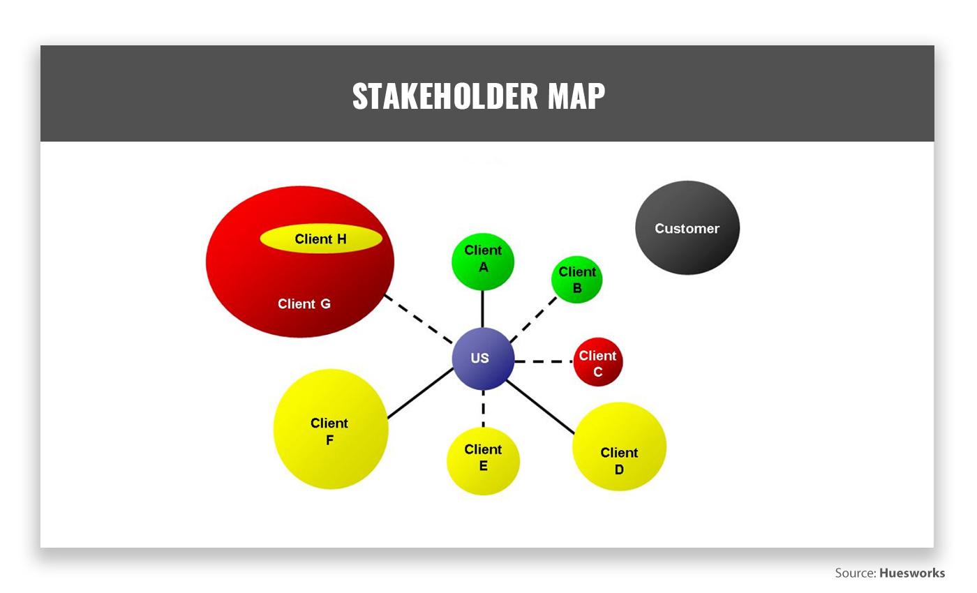 Stakeholder Map by Glenn Hughes