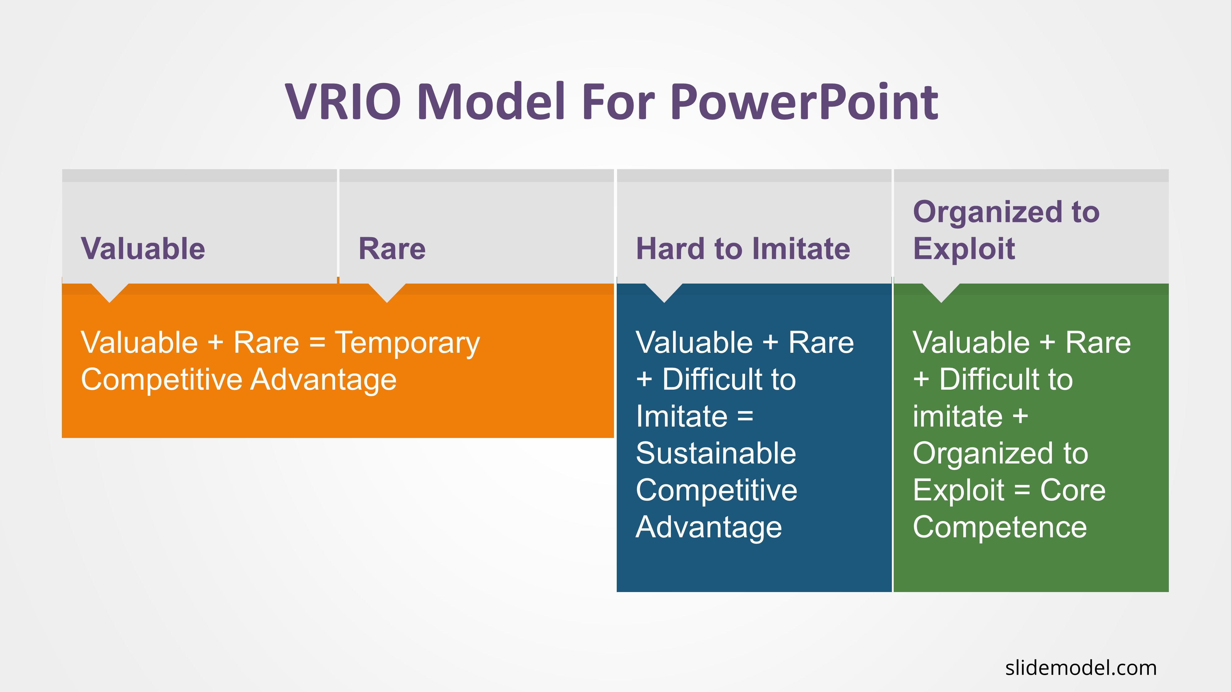 VRIO Model PowerPoint Template