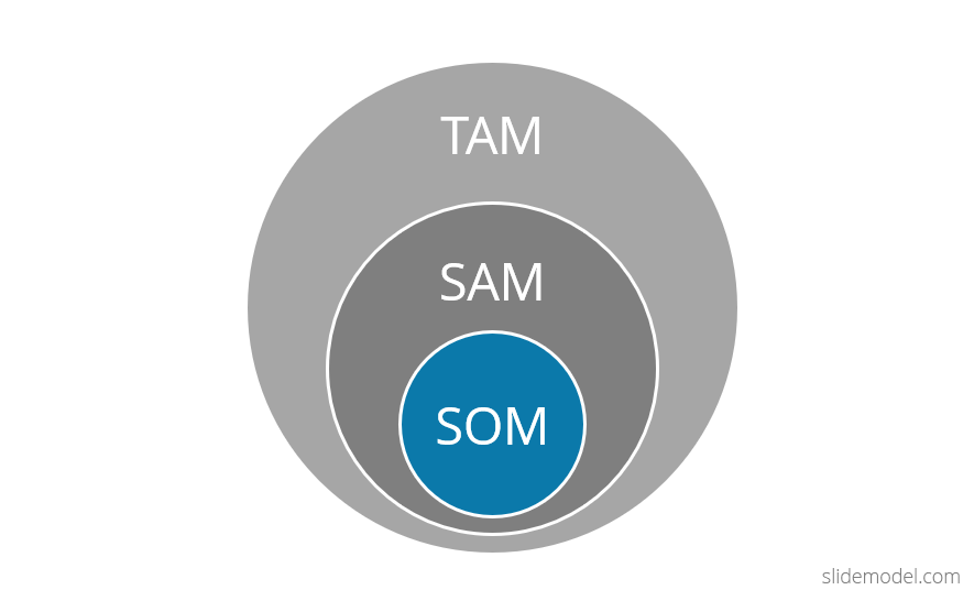 TAM SAM SOM Model in PowerPoint