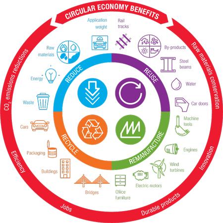 ditc-ted-circular-economy-Benefits-1-450