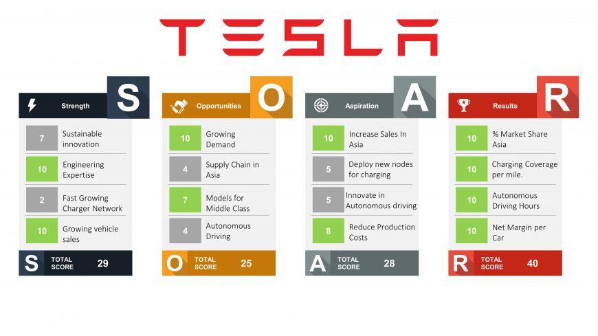 Tesla SOAR Analysis PowerPoint Template - SlideModel