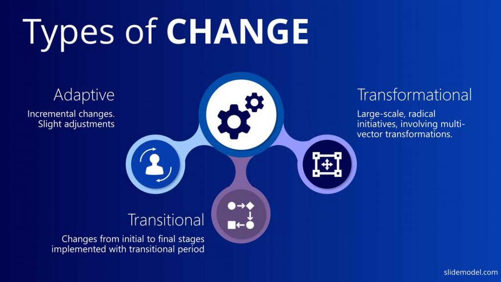 Types of Organizational Changes ppt template