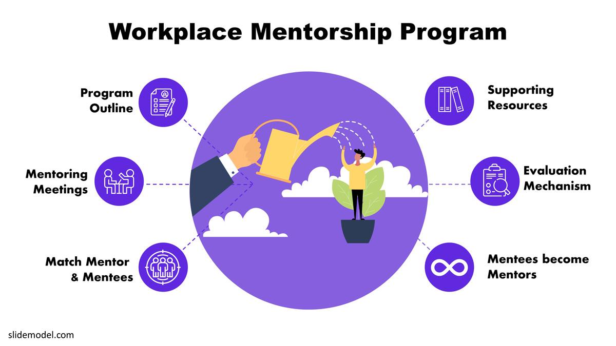 PPT workplace mentorship program diagram